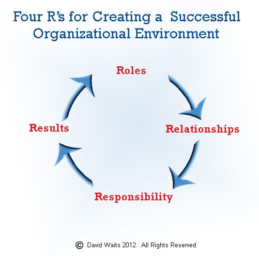 can a leader change an organization s culture from toxic to ethical why or why not The effect of toxic leadership by  we have all endured the bad boss or overbearing leader however, toxic  organization's culture and climate may last for.